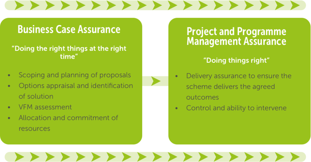 Figure 4.1 Assurance and approvals