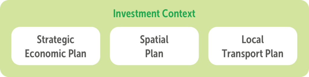 Figure 2.1 Coordinated economic, spatial and transport planning
